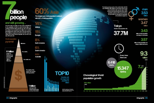 7 billion people and rising (click for full size graphic).  Courtesy of Infographic List: http://infographiclist.com/2012/03/21/7-billion-people-and-still-growing-infographic/