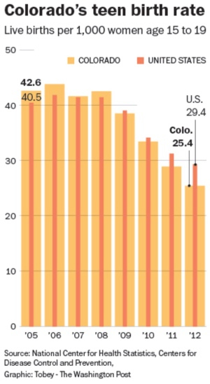Colorado's Teen Birth Rate